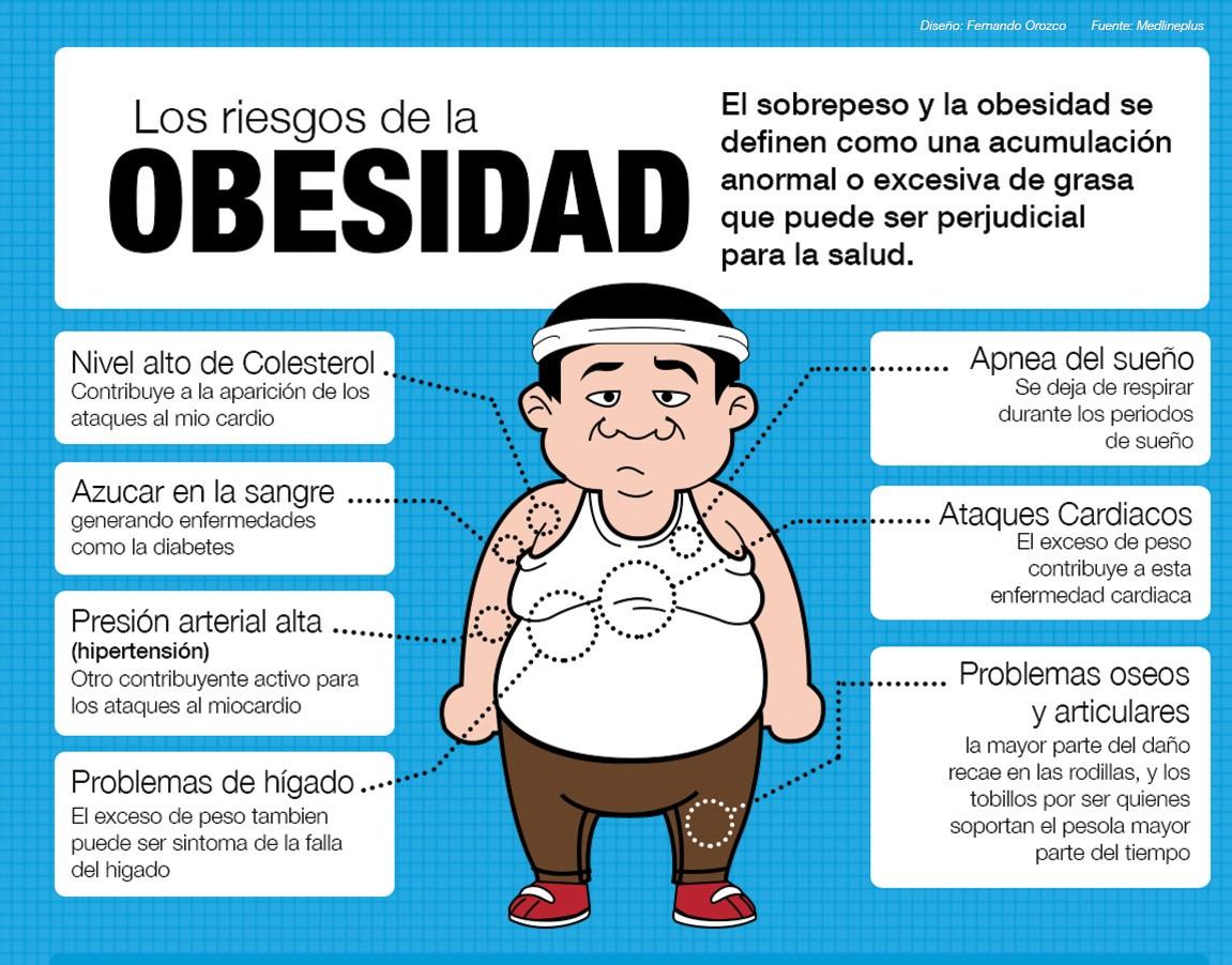 problemas con la obesidad